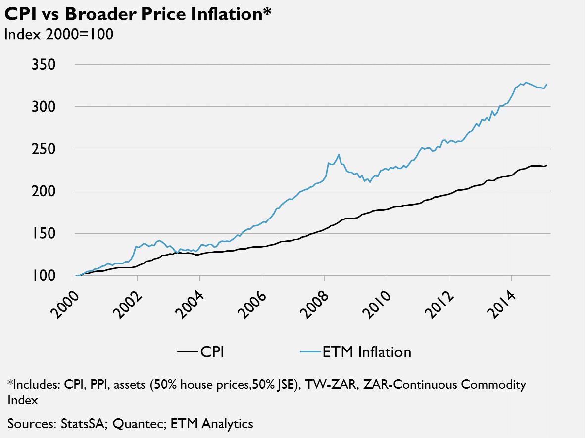 CPI vs broader price inflation