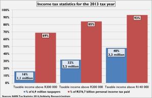 Income tax statistics 2013