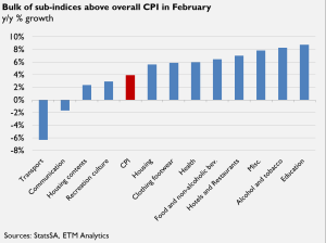 bulk of sub-incides above overall CPI in feb